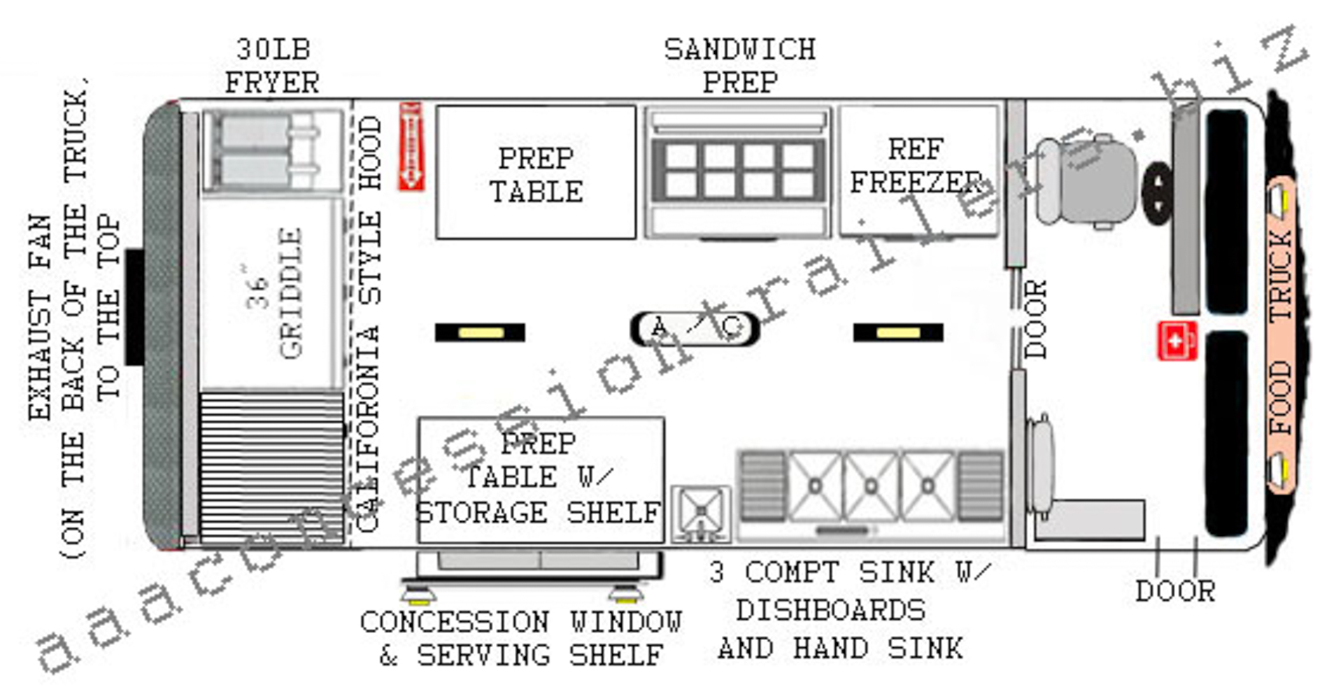 Food trucks business plan